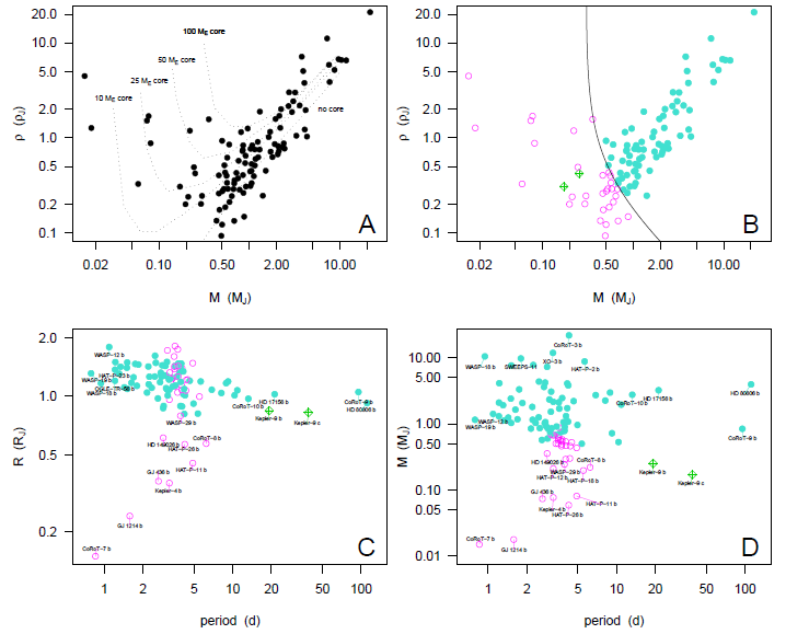 Mass-density, period-radius, and period-mass plots for transiting exoplanets.