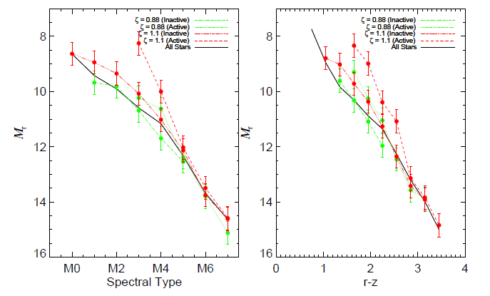 Plots of absolute magnitude versus spectral type and r-z color from Figure 3 of Bochanski et al. 2011