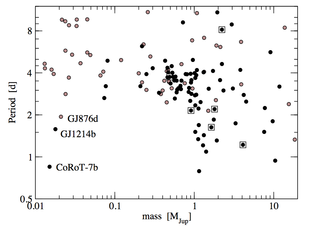 The distribution of extrasolar planets in mass-period space. The black circles represent planets with both Doppler and transit observations. Gray circles represent planets with no detected transits. Empty squares are planets with retrograde orbits with respect to the stellar rotation.