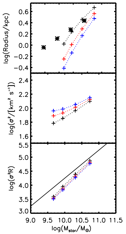 Predicted Galactic Scalings in Dissipative Mergers