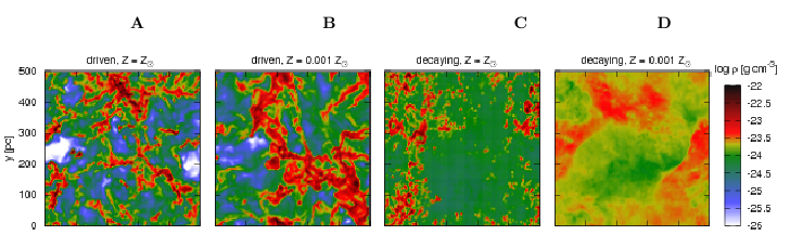 A 2D cut through the 3D simulated box of gas.  Warmer colors represent higher density regions.  Panel A is for solar metallicity during driven turbulence, B is for low metallicity; panel C is for solar metallicity after the driving has been turned off, D is for low metallicity.  From Figure 2 of Walch et al. 2011.