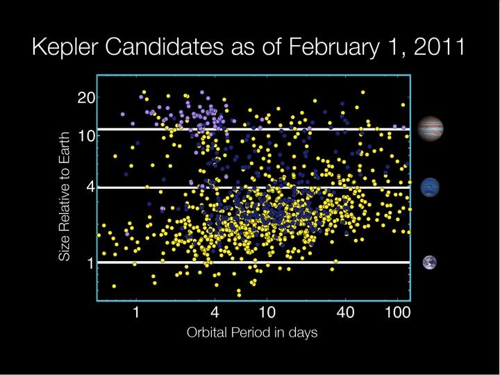 The current Kepler planets (http://www.nasa.gov/mission_pages/kepler/news/kepler_data_release.html)