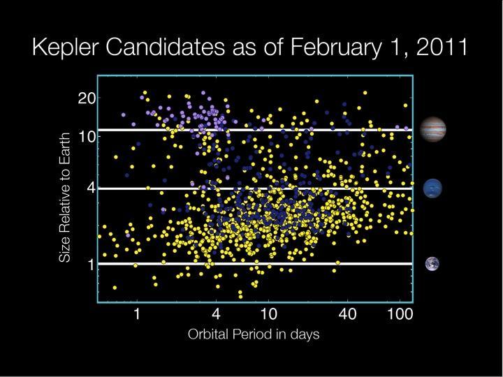 The current Kepler planets (http://www.nasa.gov/mission_pages/kepler/news/kepler_data_release.html)