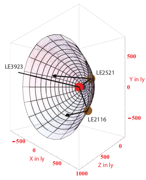 The elliptical surface of a light echo. The red dot is a supernova (Cas A) and the brown dots are the locations of observations. Figure from Rest 2011 et al.