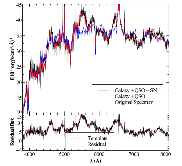A demonstration of the authors' technique for decomposing each SDSS spectra into a galactic and a supernova component.  First they fit a galaxy (and/or a quasar, AKA QSO) spectrum and then they see if adding in a supernova template reduces the residuals.  From Figure 3 of Krughoff et al. 2011.