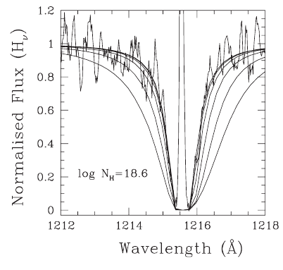 Illustrating the very low hydrogen abundance in the helium-dominate white dwarf GD 190.  This is the Lyman-alpha absorption feature of hydrogen.  The core of the line profile comes from interstellar hydrogen, while the shape of the wings is due to hydrogen in the white dwarf atmosphere.  The innermost line overplotted on the spectra represents H/He=10^(-6.5).  From Fig. 5 of Petitclerc et al. (2005).