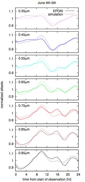 Fujii et al. Figure 6, left column
