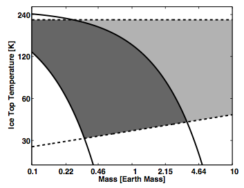 Range of planetary mass and ice temperature for which a subglacial liquid ocean could be supported.