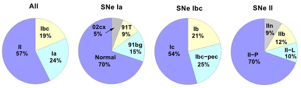 Figure 1, from Li et al 2010. These pie charts show the observed fractions of each type of supernova in a volume-limited sample.