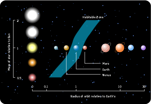 Figure 1: Illustration of the classical liquid water habitable zone for different stellar types. From http://astronomy.nmsu.edu/tharriso/ast105/Exoplanets.html.