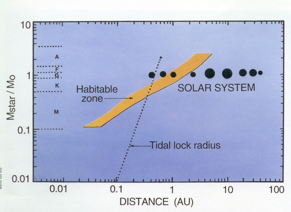 The Kasting et al. 1993 Habitable Zone