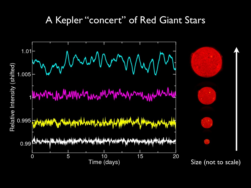 Starquakes in Red Giants