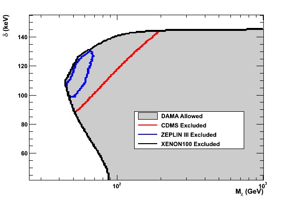 Parameter Space and Exclusions