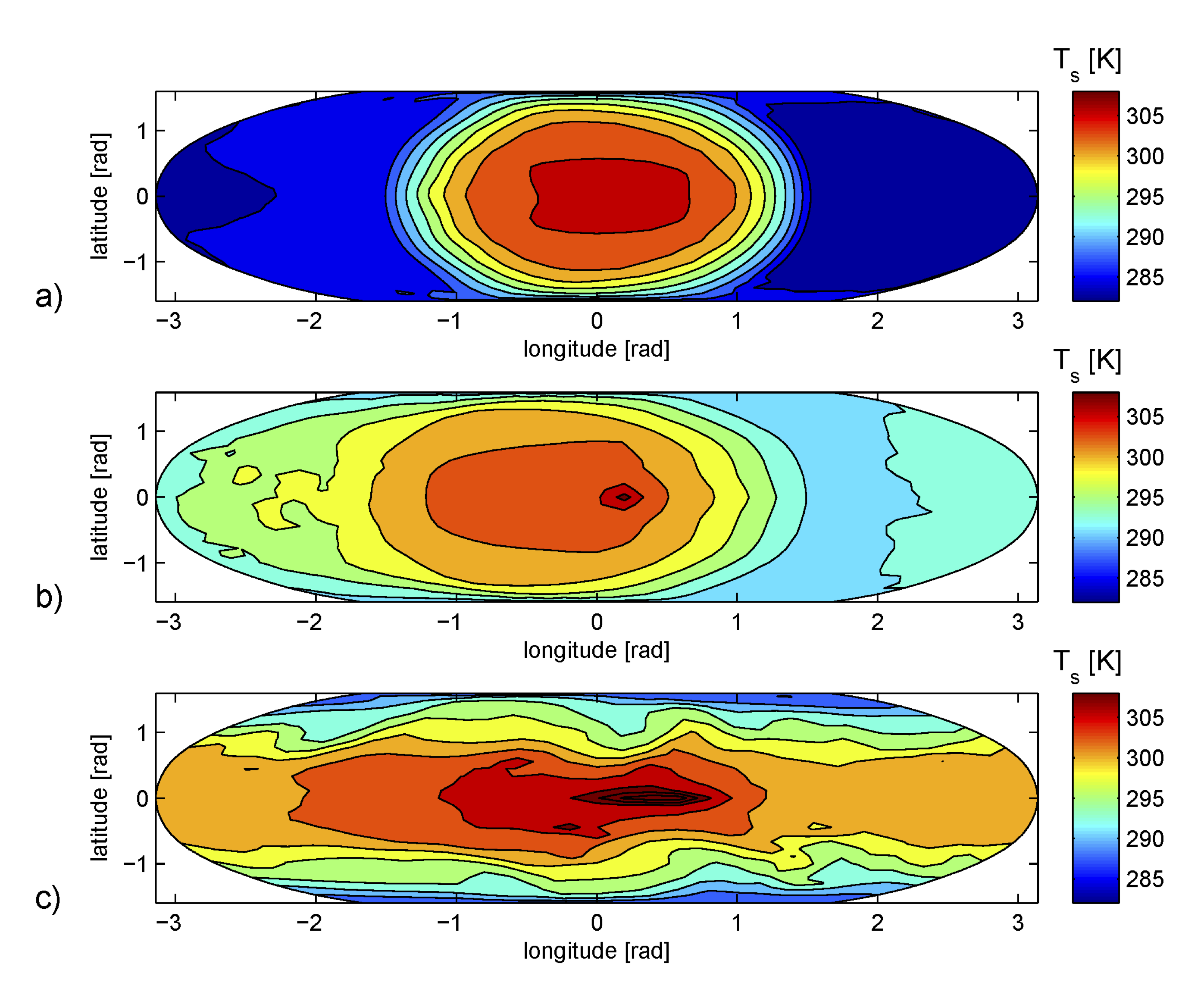 Surface temperatures for a rocky planet with a 20-bar carbon dioxide atmosphere as a function of latitude and longitude for different orbital resonances: a) 1:1, b) 1:2, c) 1:10. Note that all the surface temperatures are above the melting point of water (273 K)