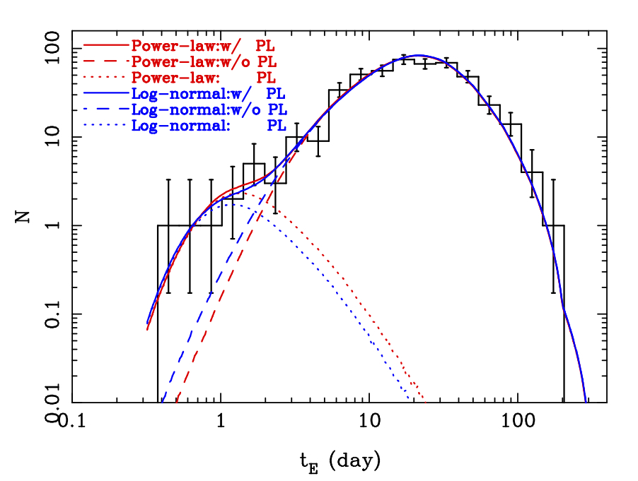 This plot shows the distribution of stellar and planetary mass objects found by this survey. Note that the data can be fit using either a power-law or log-normal distribution, but appears to be bimodal, indicating that there are 2 populations of objects.