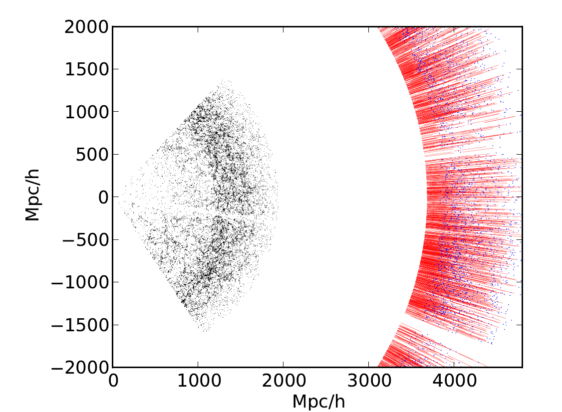 A slice (2D map) of the BOSS survey, illustrating its geometry.  The BOSS low-redshift galaxies are plotted in black and the high-redshift quasars are in blue.  The red lines illustrate the third dimension of the survey - Lyman-α absorption line spectra along the line of sight to each quasar.  From Figure 1 of Slosar et al. 2011