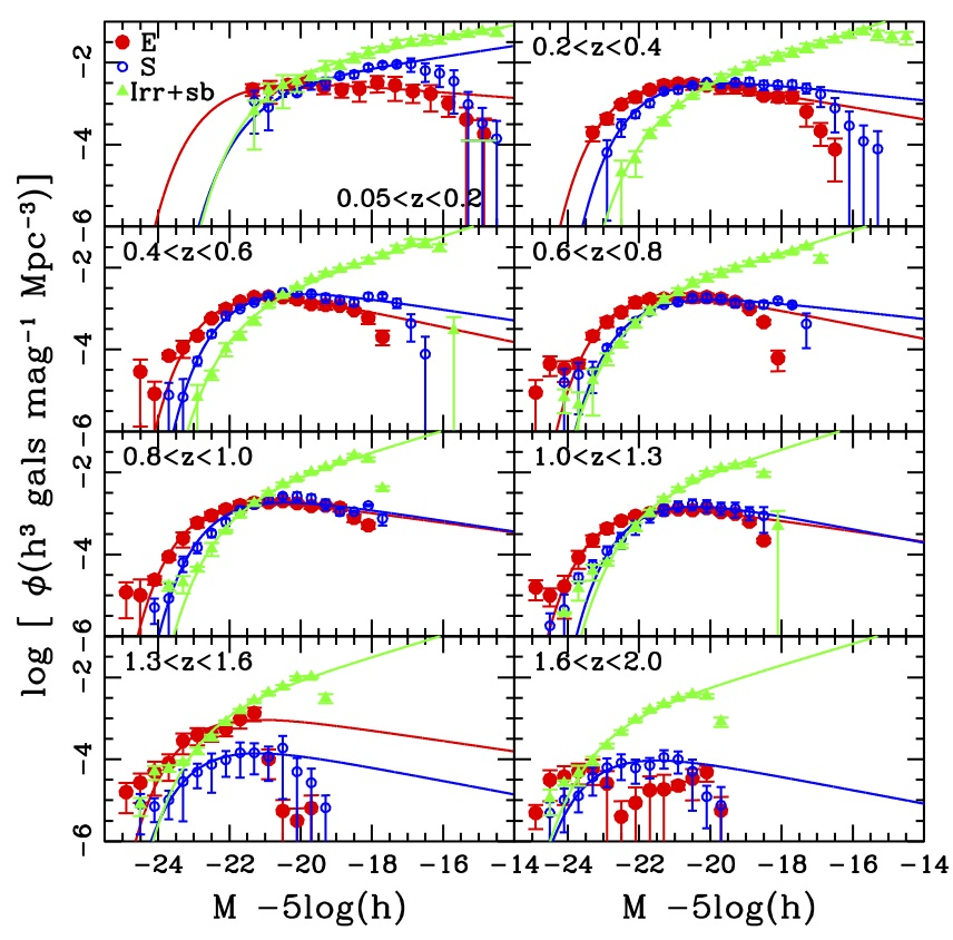 Photometric Redshifts and the Galaxy Luminosity Function | astrobites