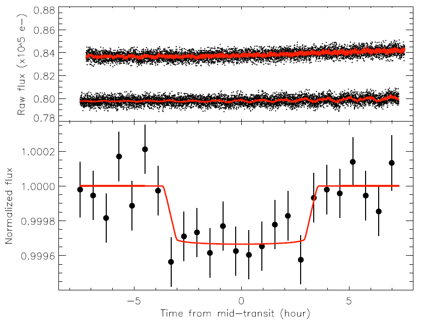 Fressin et al. 2011 Figure 1