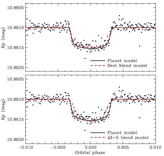 Fressin et al. 2011. Figure 3