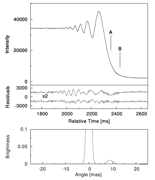 A demonstration of the lunar occultation method for a binary star system.  The top-most panel shows the observed lightcurve.  The middle panel shows the ligh curve with two different models subtracted: a single-star model (above) and a binary-star model (below).  The binary star model gives a much better fit to the data.  The lower panel shows a model-independent reconstruction of the brightness profile of the system, clearly displaying two stars.  Figure 2 from Richichi et al. 2011.