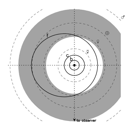 A zoomed-in, top-down view of the 55 Cancri system. The habitable zone is shown in grey, and each of the planet's orbits is shown (with the solar system planets shown as dotted lines). Note that 55 Cancri f spends most of its time in the habitable zone on its slightly elliptical orbit.