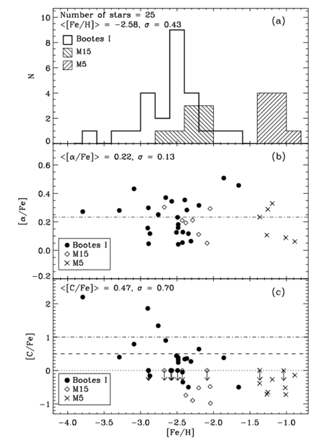Reconstructing the Past: Metallicity Abundances in Dwarfs