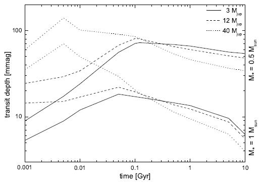 Figure 2 from Neuhauser et al. 2011