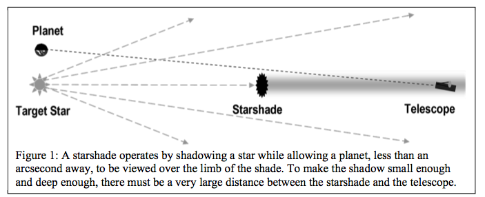 starshade diagram