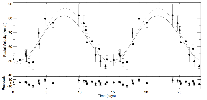 RV curve for CS 1246 folded on the predicted period. The dashed and dotted lines show the LTT prediction and the best fit sine wave. (Figure 2 from the paper)