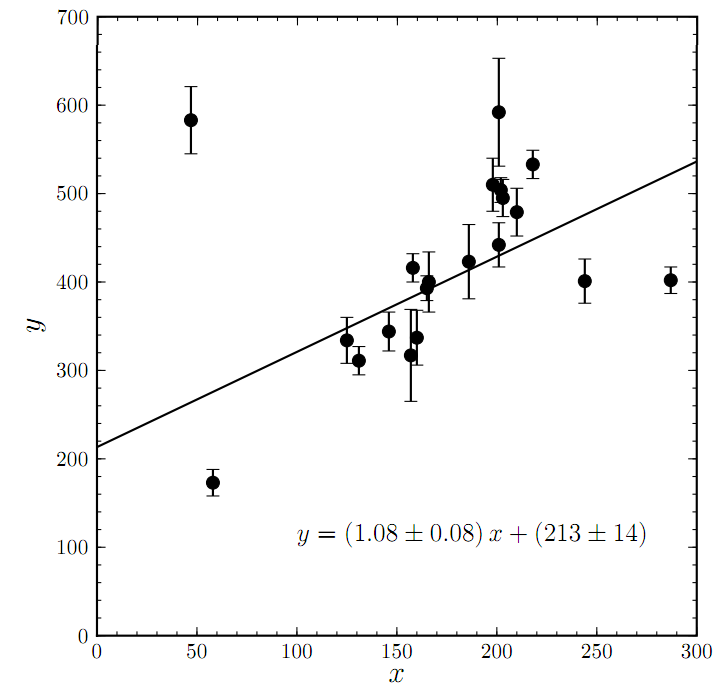 Astrostatistics: How to fit a model to data | astrobites