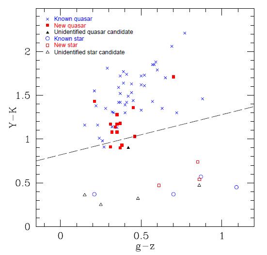 Figure 1 from Wu et al. 2011