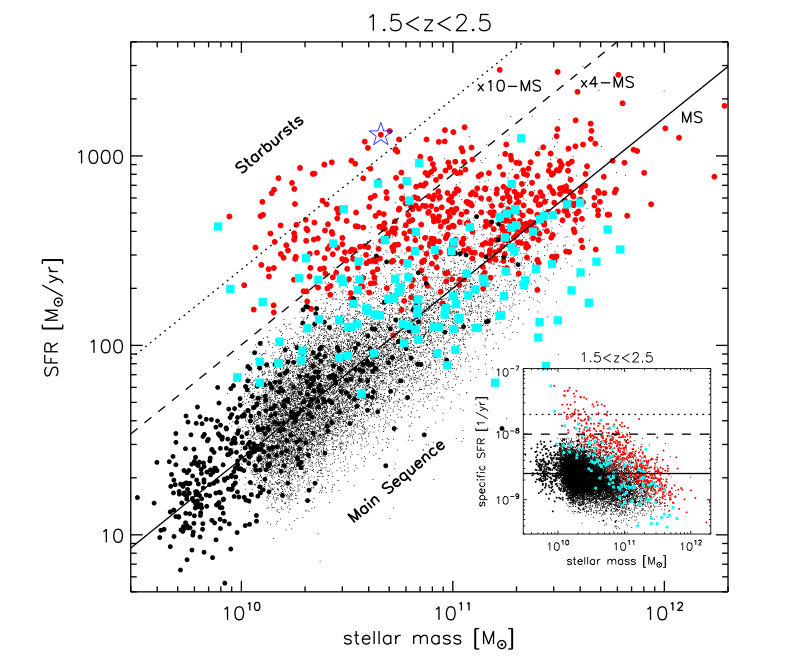 To Burst, and Not to Yield: Star Formation in the Early Universe