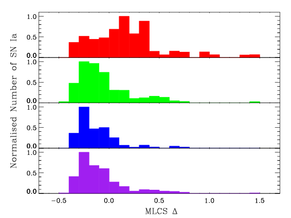 This figure shows that the distribution of Δ for Type Ia SNe differs for passive galaxies (top panel) and star-forming galaxies (bottom panel).  The bottom panel is further divided into moderately star-forming (panel 2) and highly star-forming (panel 3) galaxies in order to show that the Δ parameter distribution is not a function of star-forming rate, but rather an intrinsic distribution found in all star-forming galaxies.