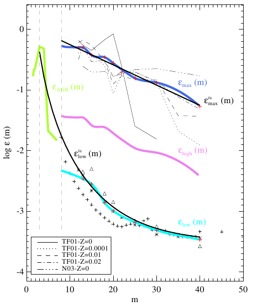 The theoretical efficiency of dust mass production (ε=dust mass/progenitor star mass) on average for AGB stars (green line) and SNe (other colors) as a function of progenitor mass, in solar units.  The dark blue line represents the most dust we think SNe could possibly produce, while the cyan line is more in line with observations.