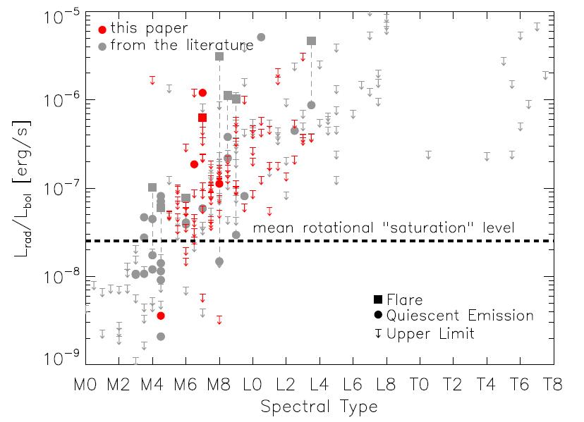 Figure 2 from McLean et al. 2011