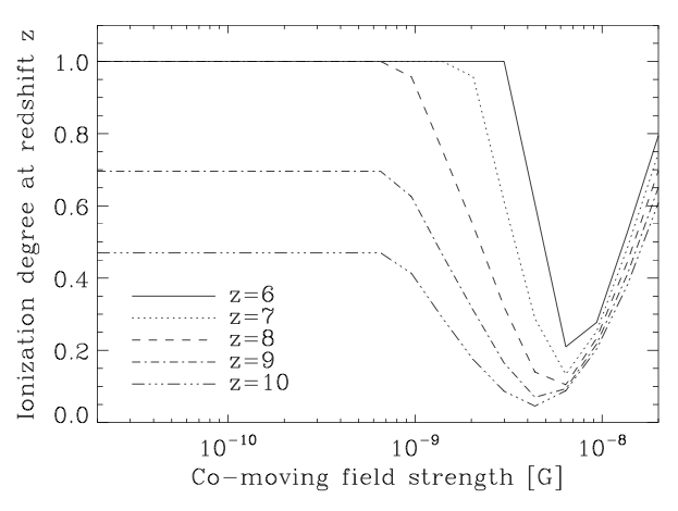 The ionization degree at different redshifts, as a function of the co-moving field strength