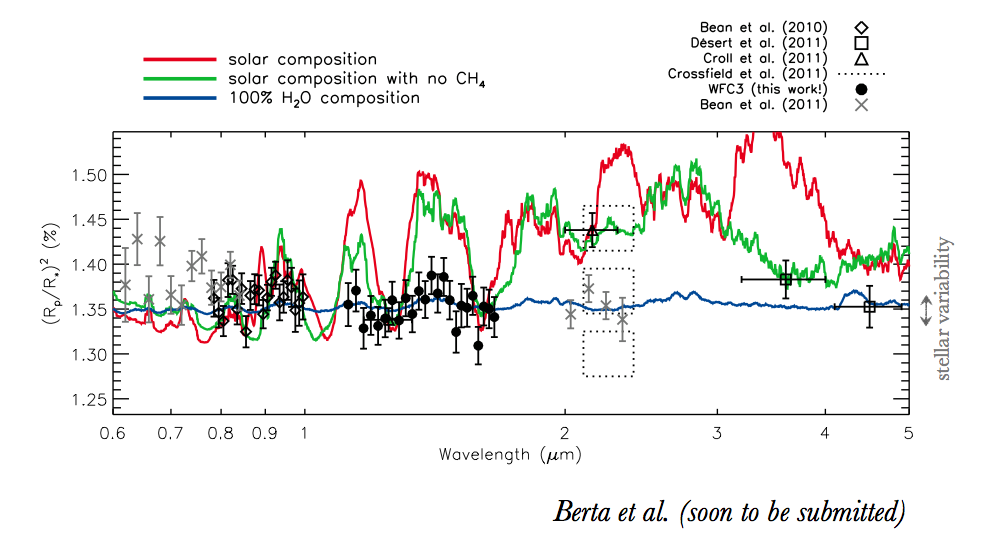 Spectrum of GJ 1214b, from Berta et al. (in prep.)