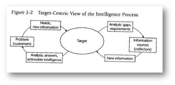 Intelligence consists largely of circles and boxes.