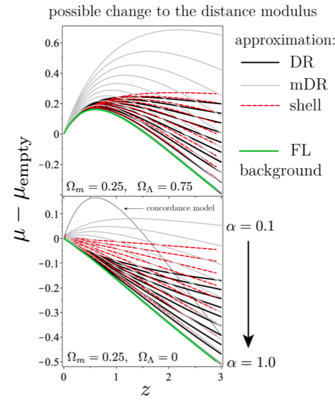 Top plot: change in distance modulus 4 different approaches to modeling effect of inhomogeneities would produce; bottom plot: change each method would produce for different values of proportion of (mean) matter intercepted along beam's path from SNIa to us.  Fig. 1 in the paper.