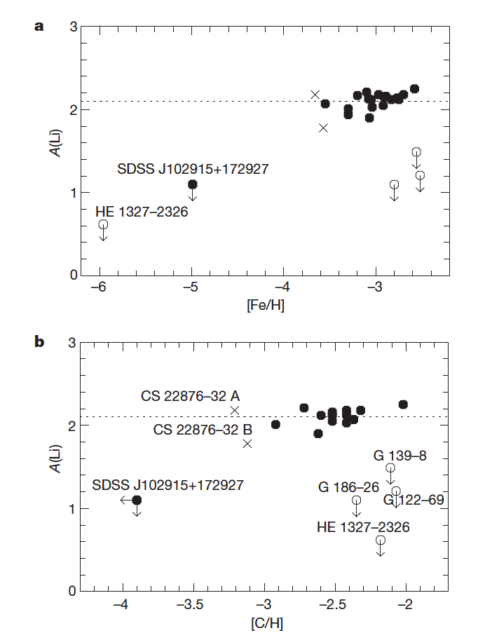 Lithium Abundance of J102915+1172927 compared to other metal-poor stars