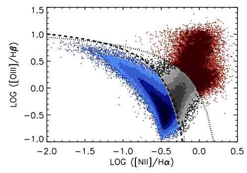 This figure shows galaxies (blue), composites (grey), and AGN (red) separated on the traditional BPT diagram, with line emission ratios on each axis.