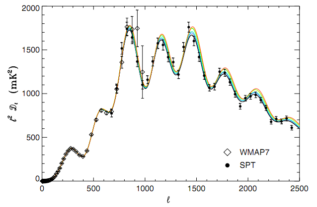 Power Spectrum of CMB Temperature Anisotropies