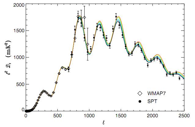 Power Spectrum of CMB Temperature Anisotropies