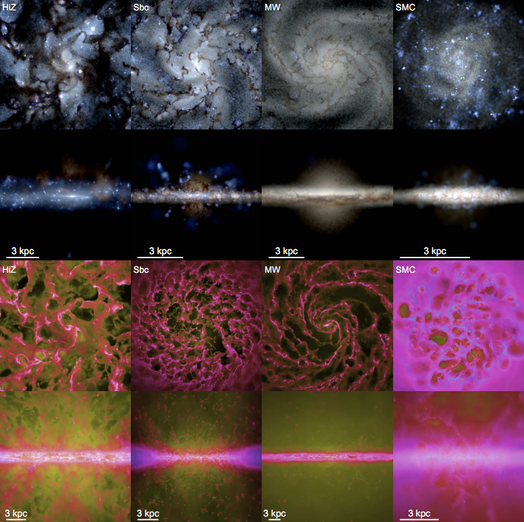 The distribution of stars (top two rows) and gas (bottom two rows) in the four simulations.  The top two rows are calculated using the Starburst99 stellar population synthesis code.  Dust obscuration is calculated self-consistently.