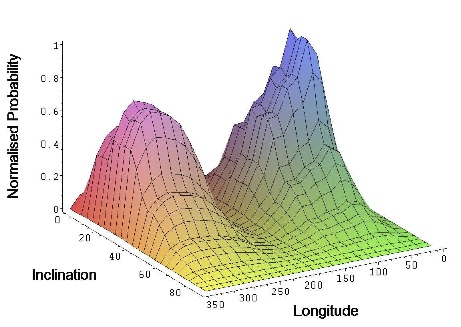 This figure shows the normalized probability contour for Earth Trojan bodies. The peaks show the values of longitude and inclination at which we are most likely to find asteroids.