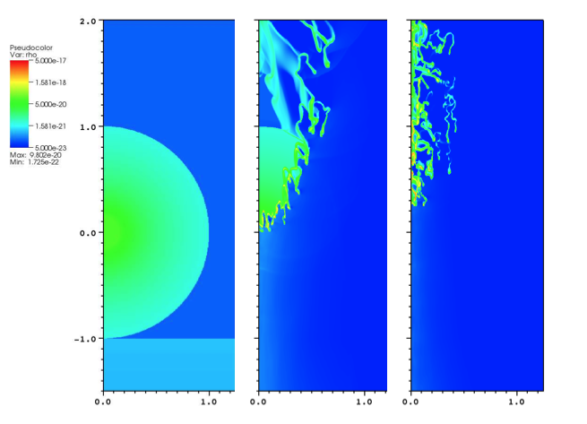 The time evolution of the density of the pre-solar clump when the shock wave of a supernova located 5 pc away intersects the pre-solar clump. These snapshots show the density distribution at t = 0 kyr, t = 4.16 kyr, and t = 8.33 kyr. The length scale is given in units of the initial core radius (R = 0.21 pc).