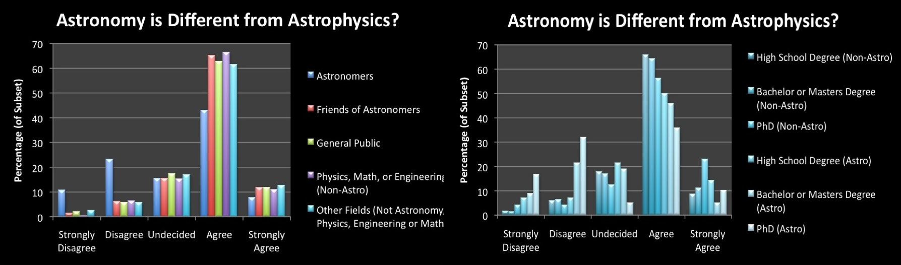 What is the main difference between astro physics and astronomy?