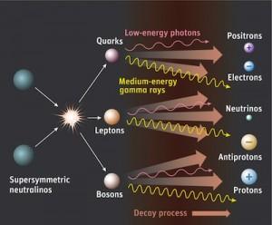 Dark matter annihilation reaction.