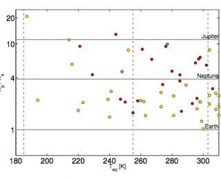 Kepler's Habitable Worlds
