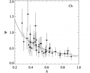 $latex Lambda$ is a scaled radius; $latex \Psi$ a scaled dark matter density.  The plot shows the best-fit power law density profile for the 39 galaxies studied.  You can see it falls off like $latex 1/r^2$.  Plot from paper.